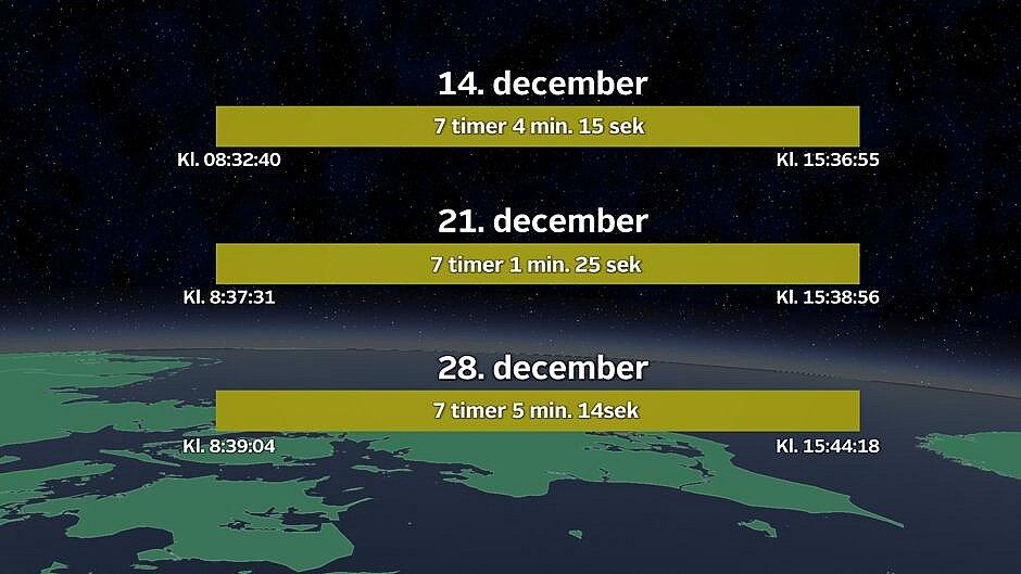 Solopgang - solnedgang - og dagslængde den 14. december, den 21. december og den 28. december i København.