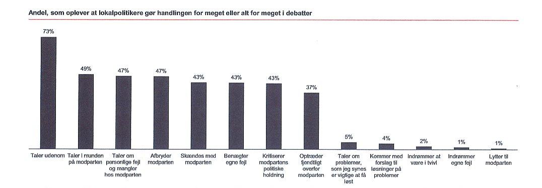 Flest af de adspurgte er enige om, at politikere taler for meget udenom, viser undersøgelsen.